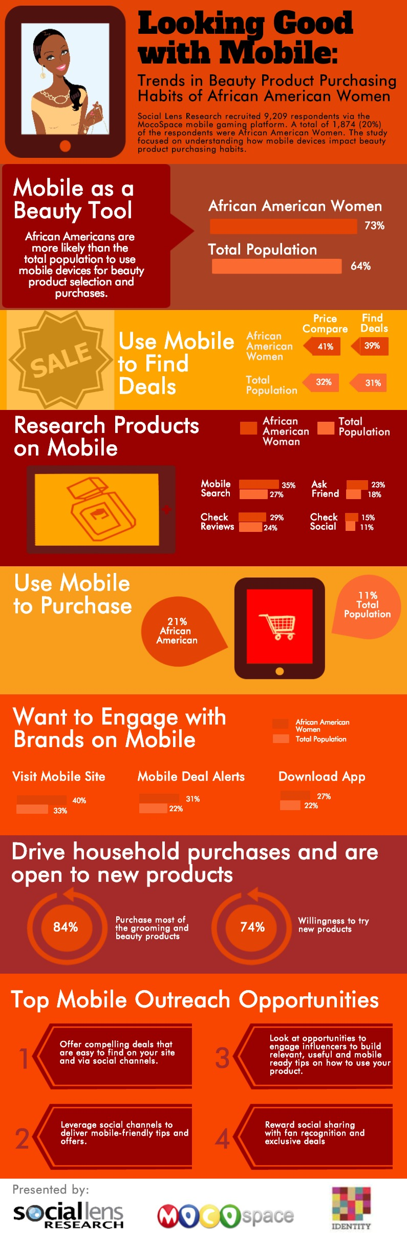 Looking Good with Mobile: Trends in the Beauty Purchasing Habits of African American Women (Infographic)