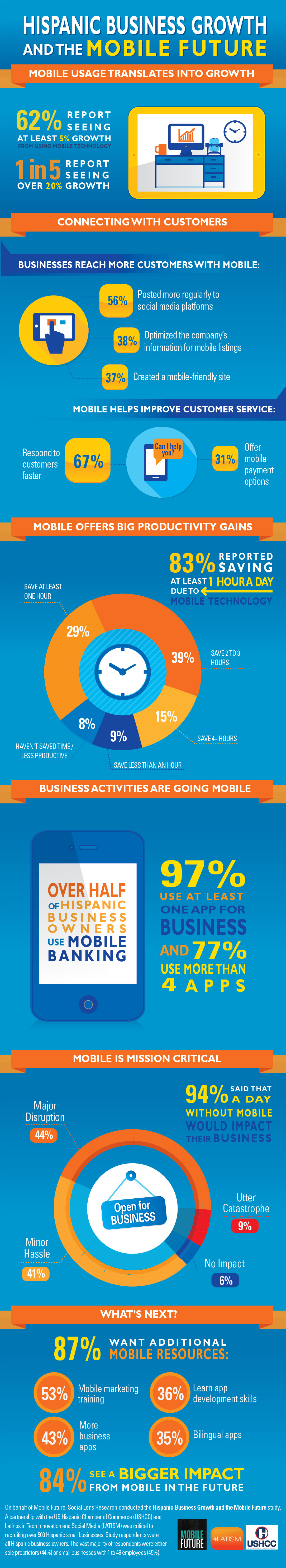 Hispanic Business Growth and the Mobile Future Study Infograpic