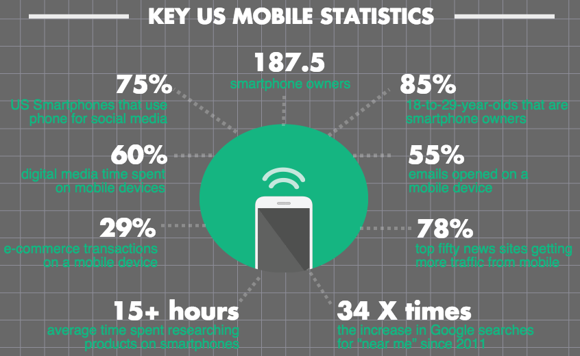 Your Customer is Mobile: Time for your Mobile Experience to Catch-up